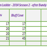 Bluff Cove C-3 Pro Comp March 28th Results and Team Standings