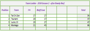 Team Rankings After Bluff Cove